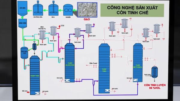 Công nghệ sản xuất cồn tinh chế
